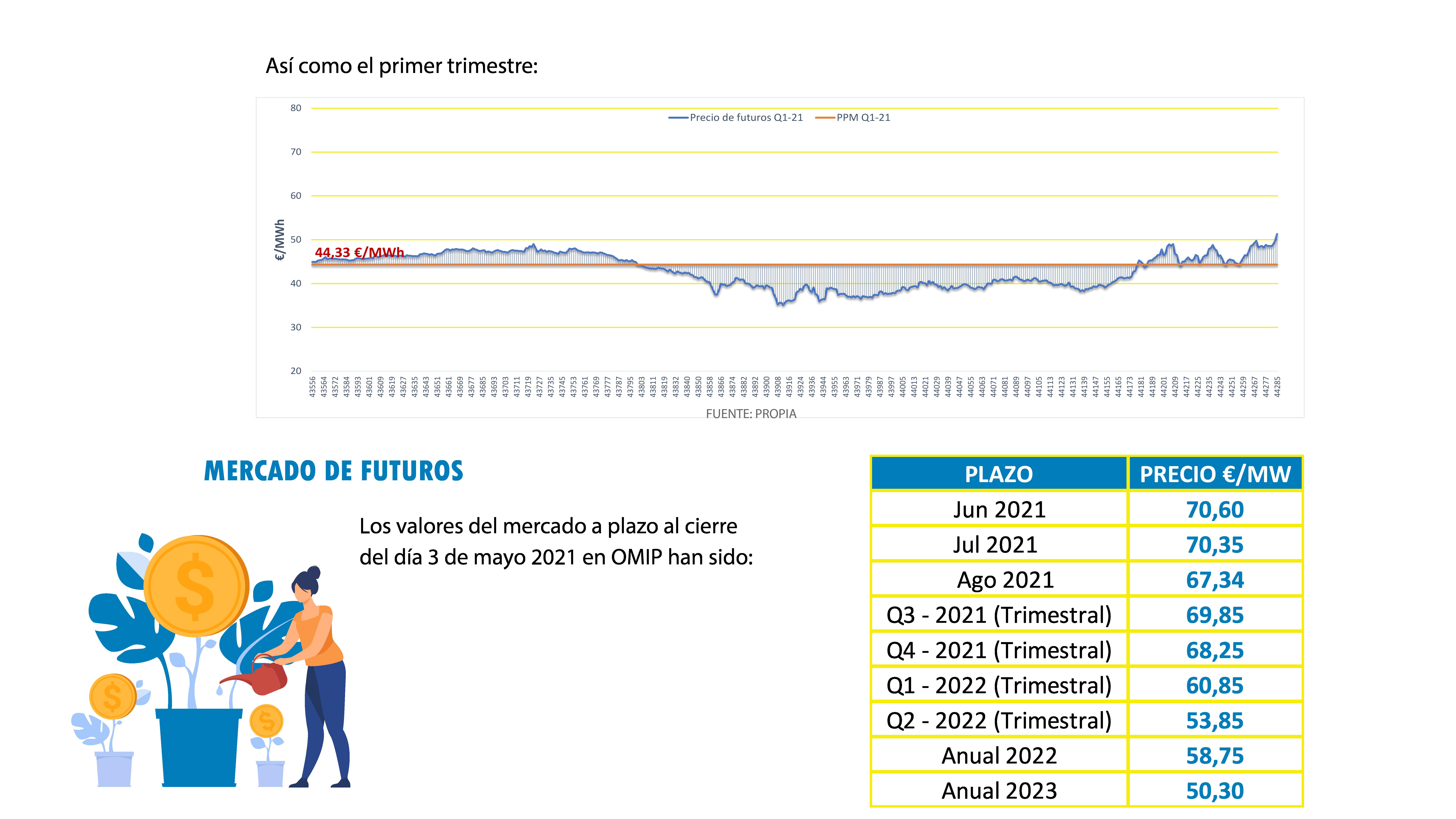 Gráfico que muestra la evolución del mercado de futuros
