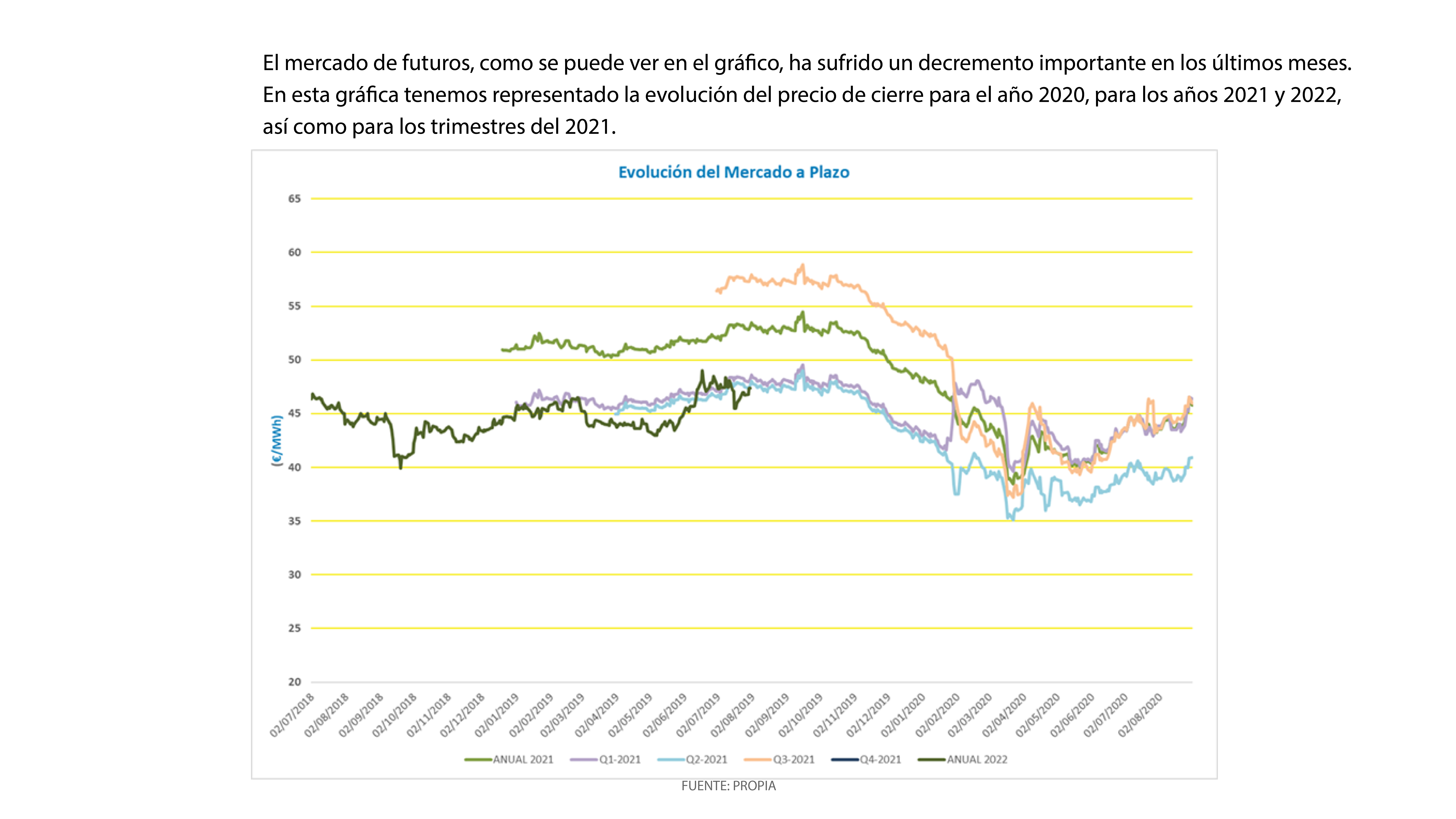 Gráficos que muestran la evolución de las cotizaciones del mercado de futuros