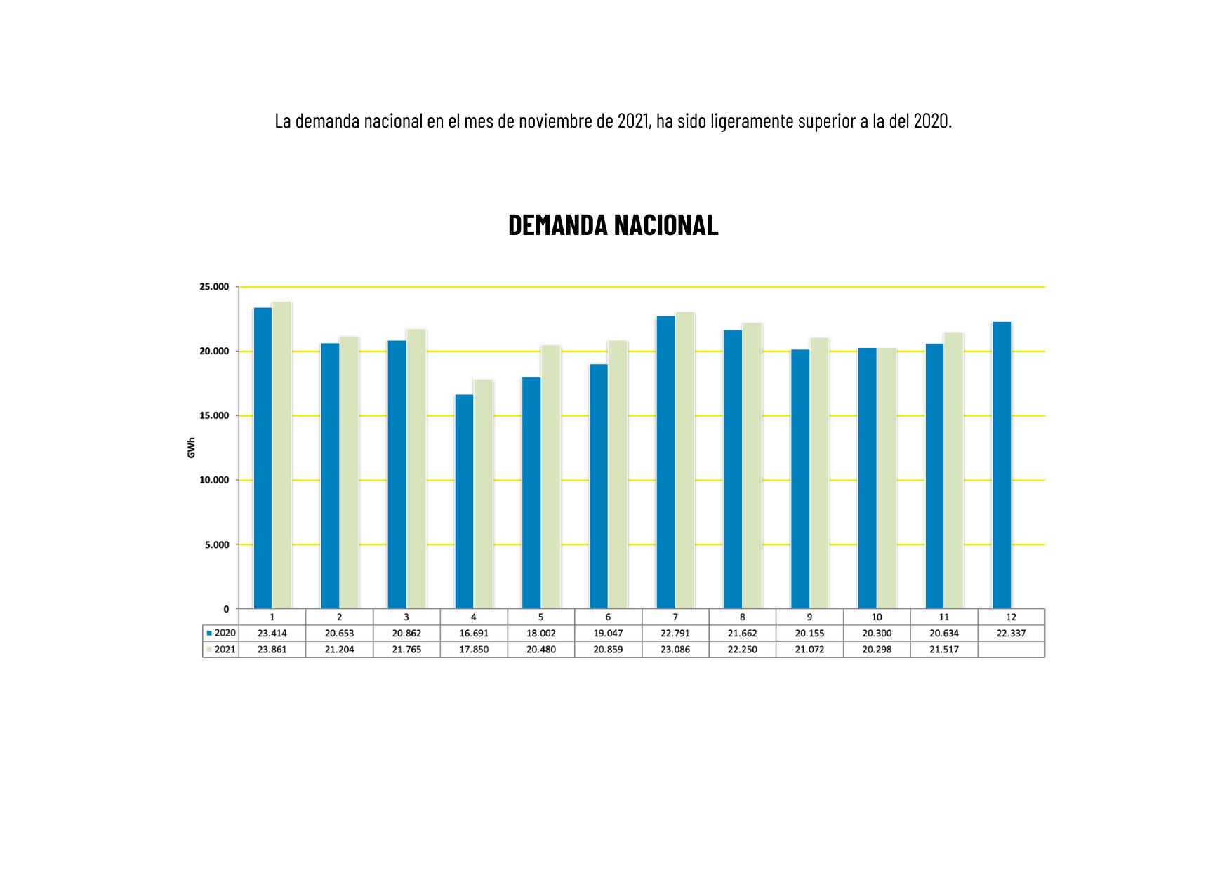 gráfica sobre la evolución de la demanda nacional