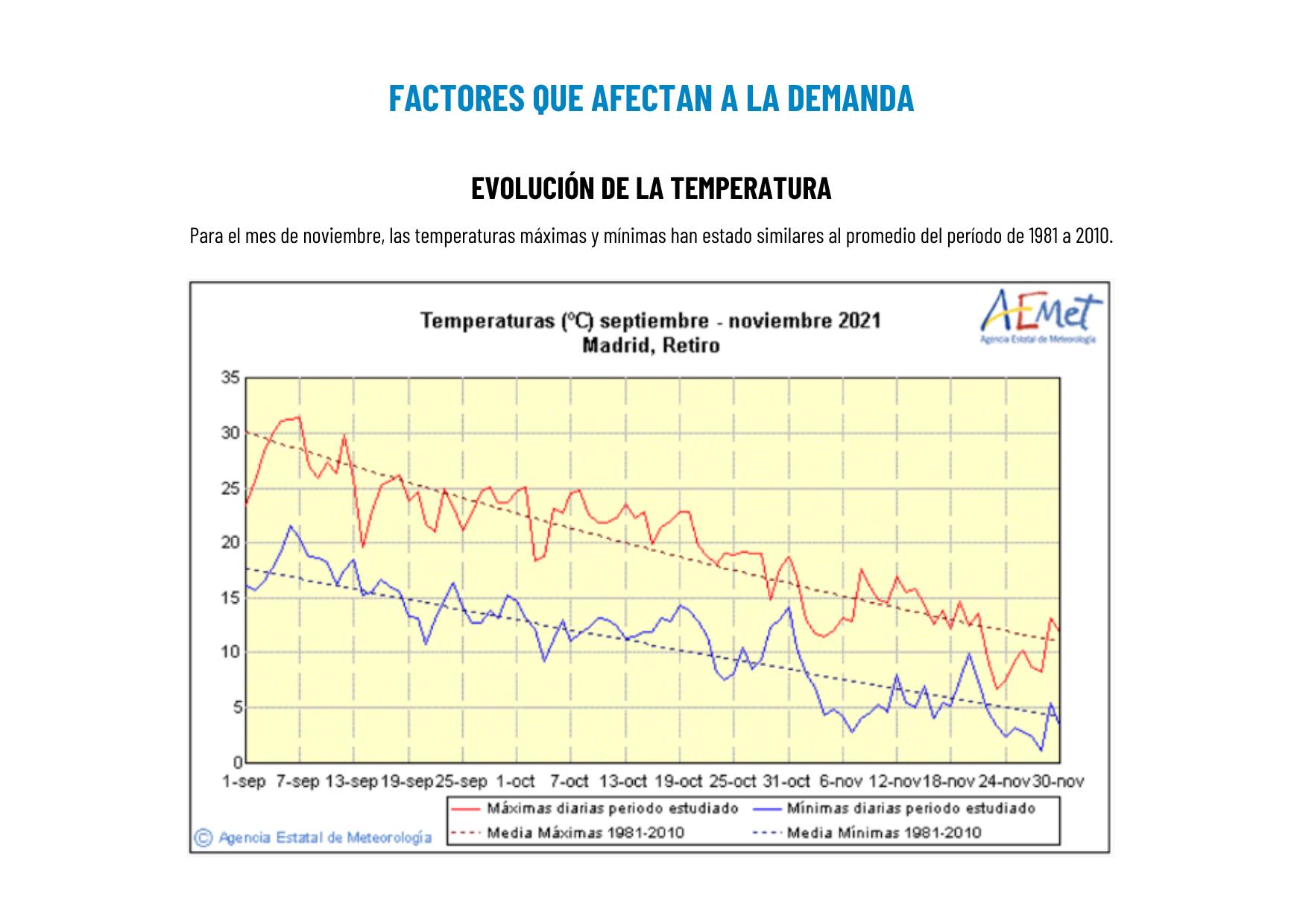 gráfica sobre las temperaturas