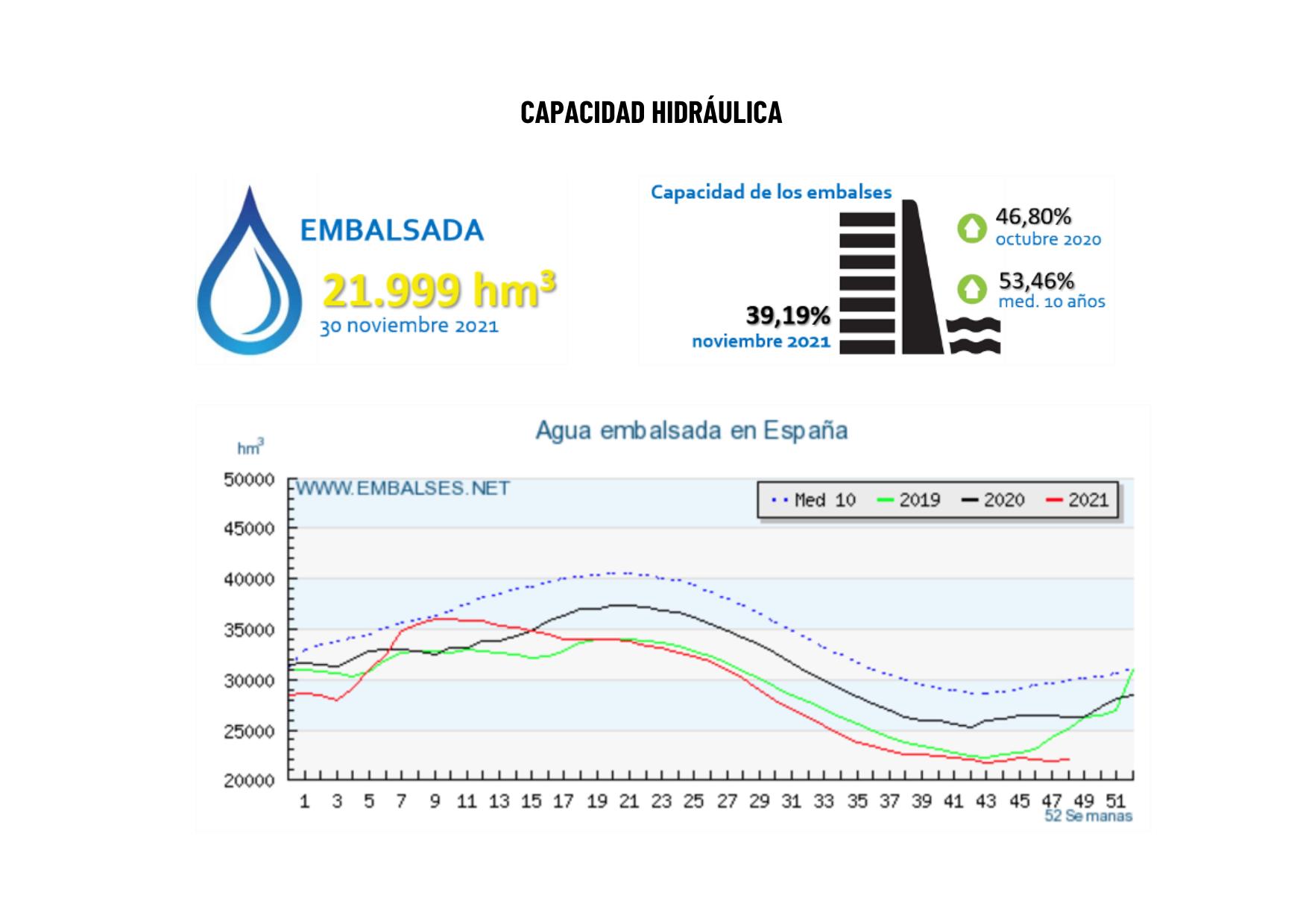 gráfica sobre el agua embalsada en España